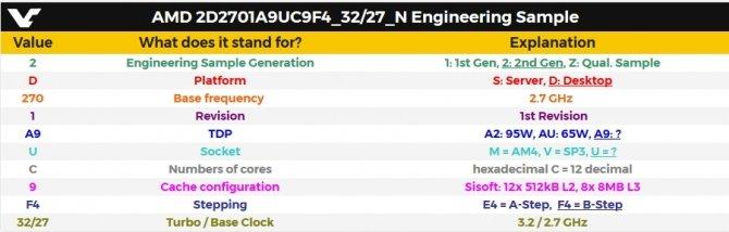 Do sieci trafiły informacje o 12-rdzeniowym AMD Ryzen [2]