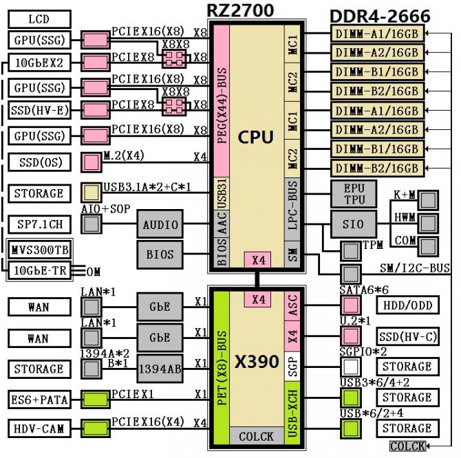 Do sieci wyciekły diagramy chipsetów AMD X390 i AMD X399 [1]