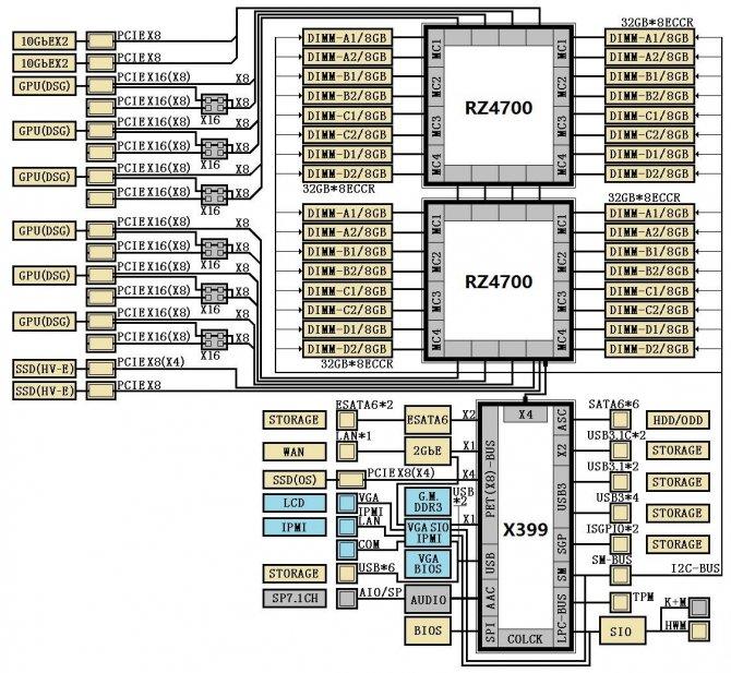 Do sieci wyciekły diagramy chipsetów AMD X390 i AMD X399 [3]