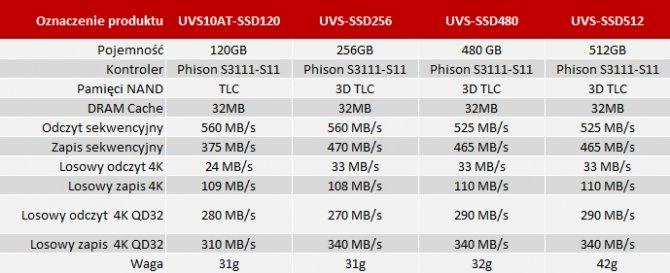 Palit wkracza na rynek dysków SSD z seriami GFS i UVS [3]