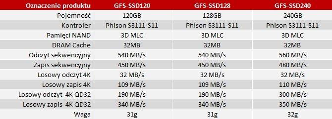 Palit wkracza na rynek dysków SSD z seriami GFS i UVS [4]