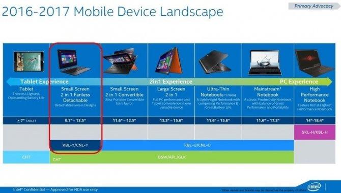 Procesory Intel Cannonlake pojawią się dopiero w 2018 roku [1]