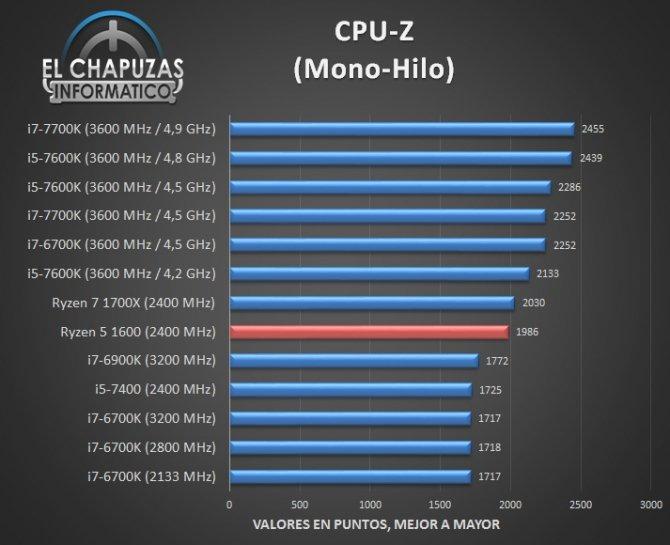 AMD Ryzen 5 1600 - jest już pierwsza recenzja procesora [2]