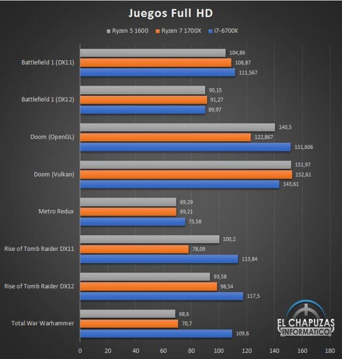 AMD Ryzen 5 1600 - jest już pierwsza recenzja procesora [11]