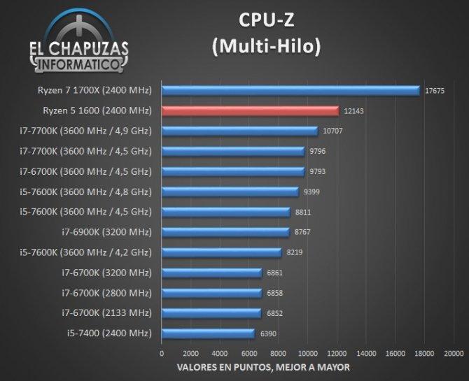 AMD Ryzen 5 1600 - jest już pierwsza recenzja procesora [3]