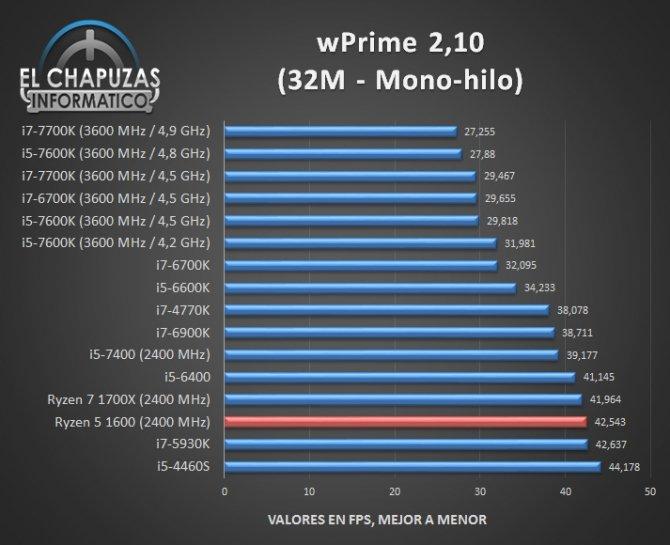 AMD Ryzen 5 1600 - jest już pierwsza recenzja procesora [4]