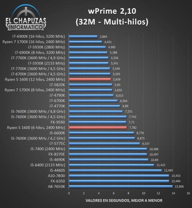 AMD Ryzen 5 1600 - jest już pierwsza recenzja procesora [5]