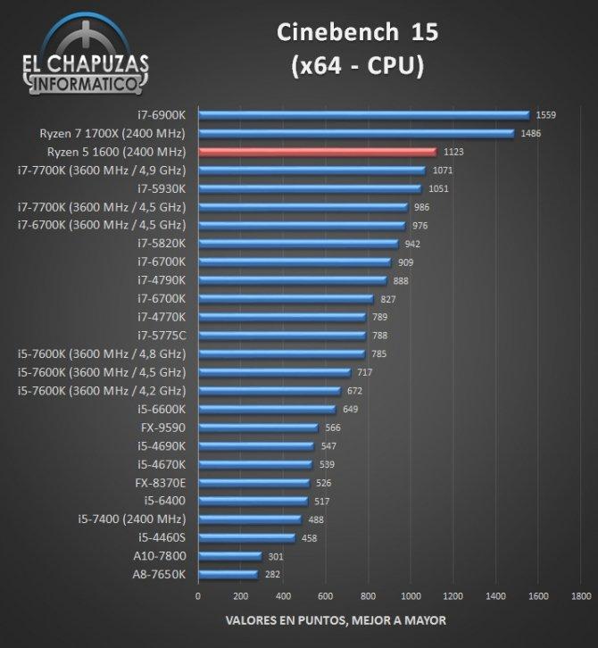 AMD Ryzen 5 1600 - jest już pierwsza recenzja procesora [6]