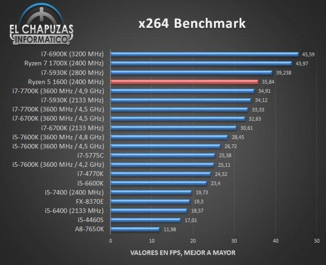 AMD Ryzen 5 1600 - jest już pierwsza recenzja procesora [7]