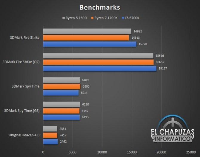 AMD Ryzen 5 1600 - jest już pierwsza recenzja procesora [10]