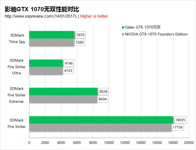 Specyfikacja i wydajność jednoslotowej karty GALAX GTX 1070 [5]