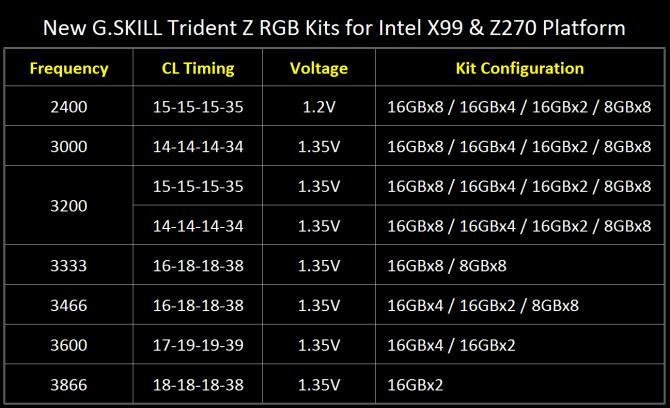 G.SKILL Trident Z RGB - nowe moduły RAM DDR4 3333MHz 128GB [2]