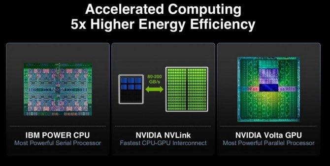 NVIDIA Volta w trzecim kwartale tego roku To całkiem możliwe [1]