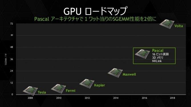 NVIDIA Volta w trzecim kwartale tego roku To całkiem możliwe [2]