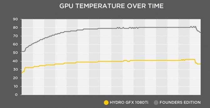 MSI Hydro GFX GTX 1080 Ti - nowa karta chłodzona cieczą [2]