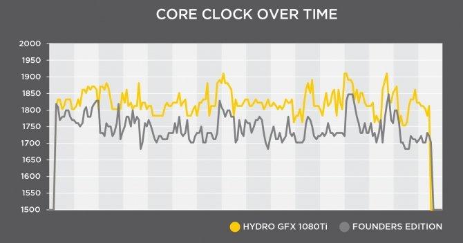 MSI Hydro GFX GTX 1080 Ti - nowa karta chłodzona cieczą [3]
