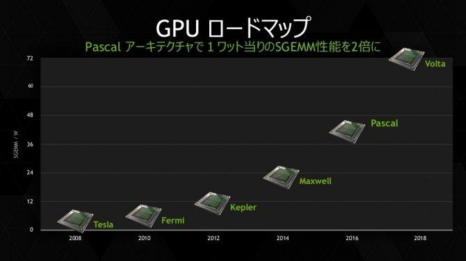 NVIDIA Volta dla Tesli otrzyma 32 GB HBM2 i nowe jednostki? [2]