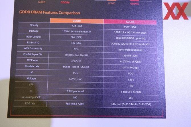 SK Hynix prezentuje pamięci GDDR6 - znamy specyfikację [4]