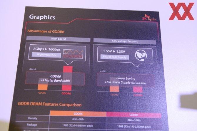 SK Hynix prezentuje pamięci GDDR6 - znamy specyfikację [5]