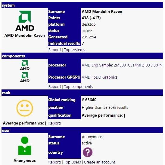 W bazie SiSoftware odkryto układ AMD APU Raven Ridge [2]