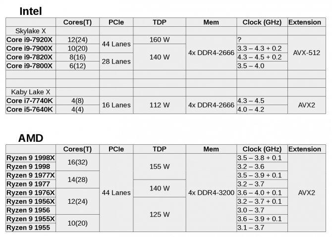 Nowe informacje na temat procesorów HEDT AMD Ryzen 9 [1]