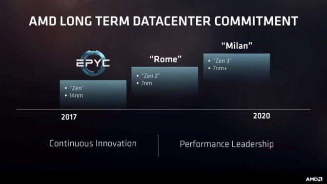 AMD EPYC - Nowe procesory do serwerów nawet z 32 rdzeniami [3]