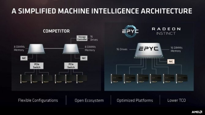AMD EPYC - Nowe procesory do serwerów nawet z 32 rdzeniami [8]