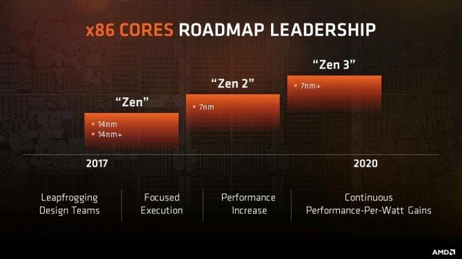 AMD przedstawia plan wydawniczy CPU i GPU na najbliższe lata [1]
