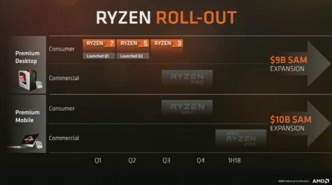AMD przedstawia plan wydawniczy CPU i GPU na najbliższe lata [3]