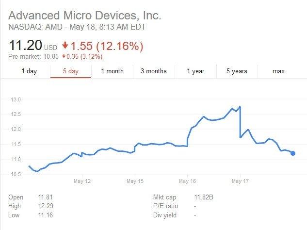 Intel nie będzie licencjonował technologii graficznych AMD [1]