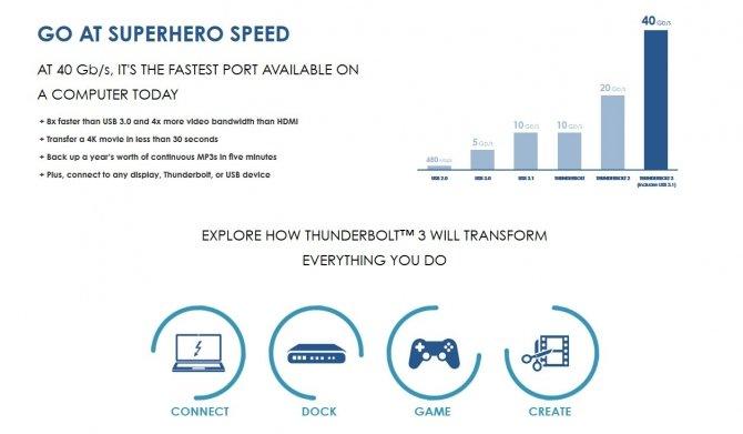 Intel chce spopularyzować Thunderbolt 3 -koniec z licecnjami [2]
