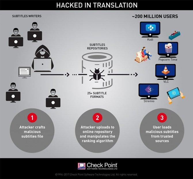 W napisach pobieranych przez media playery mogą być malwarey [1]
