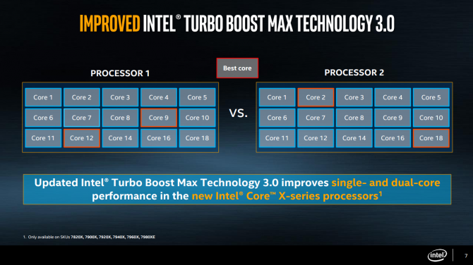 Premiera procesów Intel Core X na targach Computex [4]