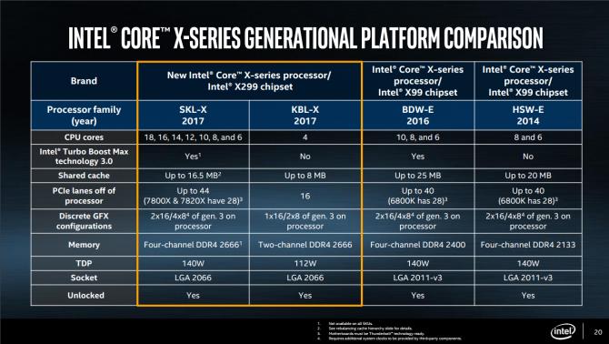 Premiera procesów Intel Core X na targach Computex [10]