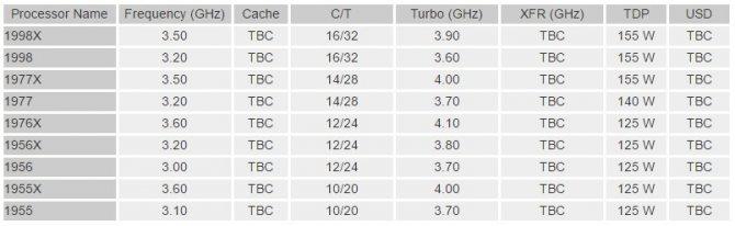 AMD Ryzen Threadripper - będzie dziewięć nowych procesorów [3]