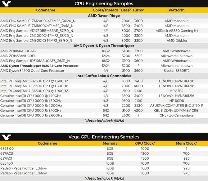 Dostrzeżono próbki inżynieryjne nowych układów AMD i Intela [1]