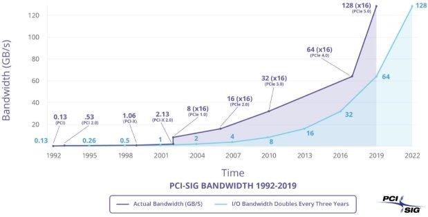 Podano informacje dotyczące standardu PCI Express 4.0 i 5.0 [1]
