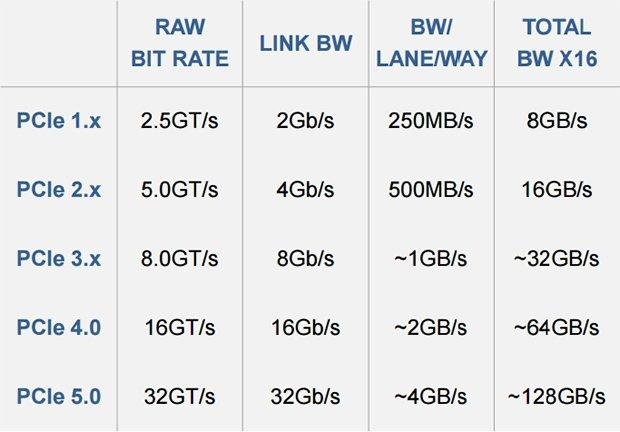 Podano informacje dotyczące standardu PCI Express 4.0 i 5.0 [2]