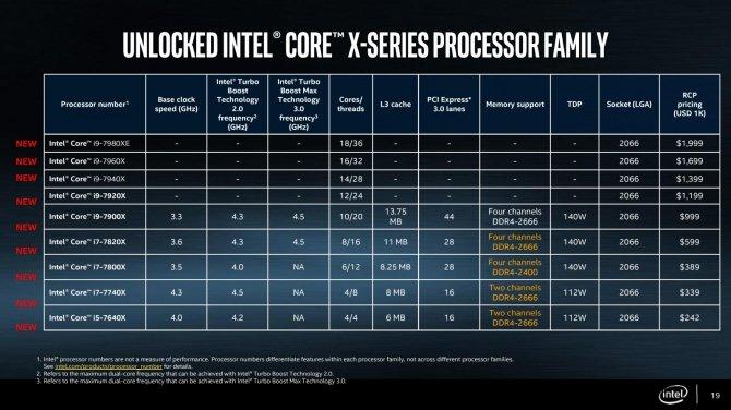 Ujawniono oficjalną datę premiery procesorów Intel Core X [2]