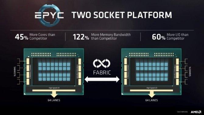 Wyciekły szczegóły na temat procesorów z serii AMD EPYC 7000 [1]