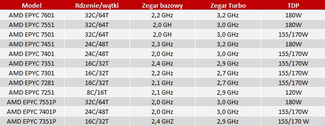 Wyciekły szczegóły na temat procesorów z serii AMD EPYC 7000 [nc1]