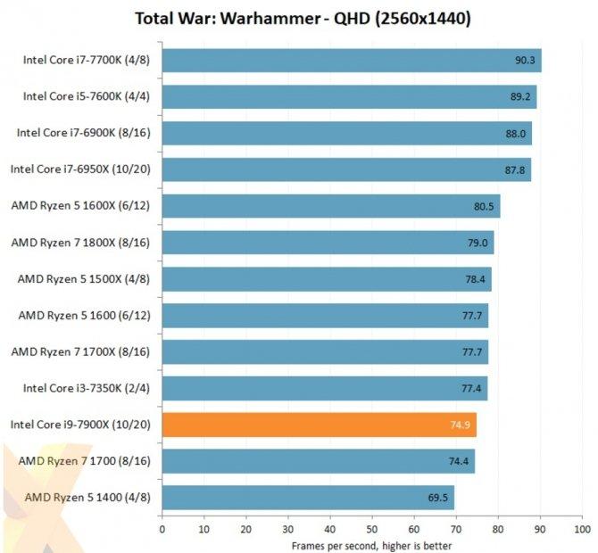 Intela Core i9-7900X - pojawiły się pierwsze testy Skylake-X [4]
