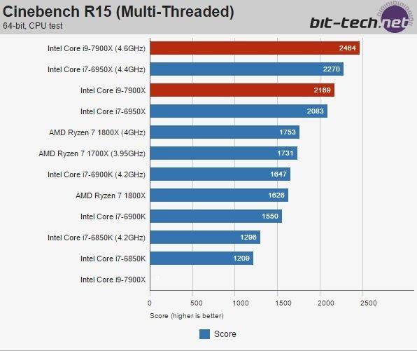 Intela Core i9-7900X - pojawiły się pierwsze testy Skylake-X [7]