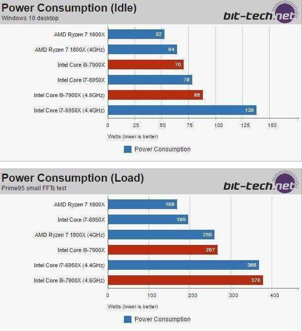 Intela Core i9-7900X - pojawiły się pierwsze testy Skylake-X [8]