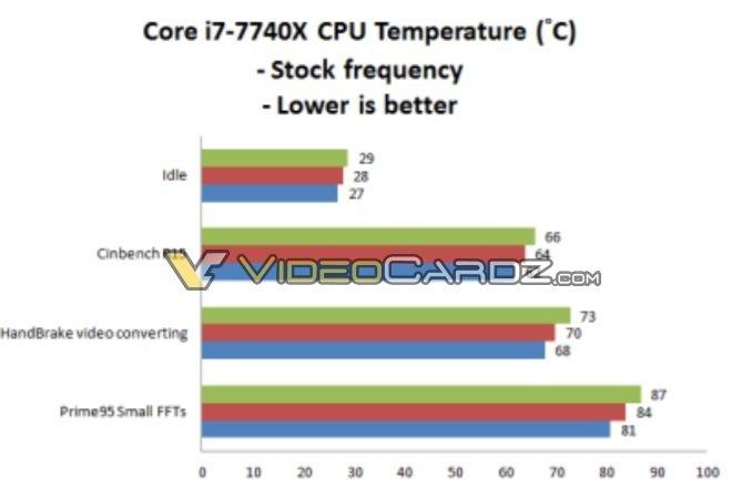 Intel Core i7-7740X można łatwo podkręcić do 5,0 GHz [2]