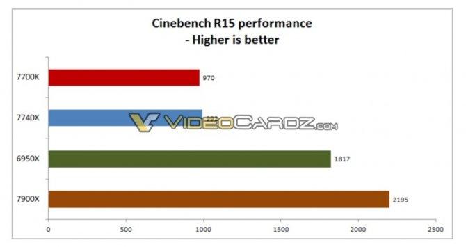 Intel Core i7-7740X można łatwo podkręcić do 5,0 GHz [3]