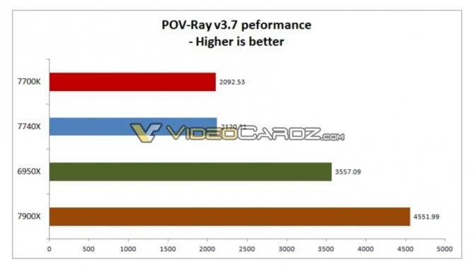 Intel Core i7-7740X można łatwo podkręcić do 5,0 GHz [4]