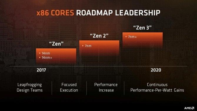 AMD Ryzen B2 - Nowa rewizja procesorów jest w drodze? [2]