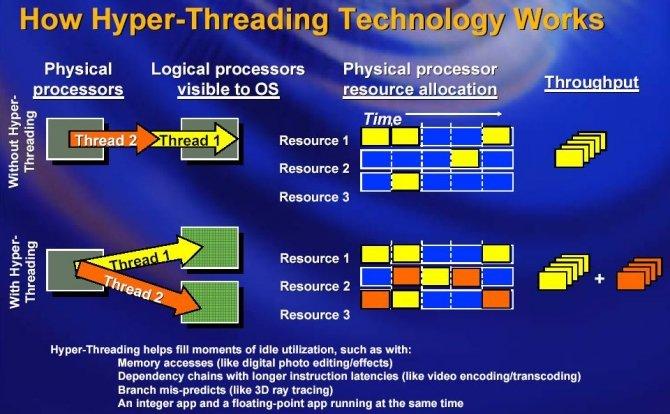 Intel Skylake i Kaby Lake - wykryto problem z obsługą HT [2]