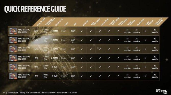 AMD Ryzen PRO - oficjalna zapowiedź procesorów dla firm [4]